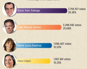 Resultados electorales elección presidencial 2014