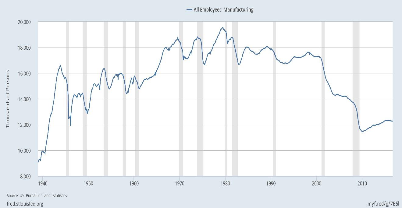 El libre cambismo indiscriminado a afectado los empleos en Estados Unidos